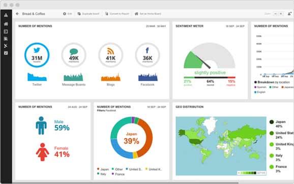 Hootsuite: cómo se usa para la Gestión de Redes Sociales